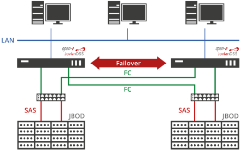 Almacenamiento cluster Open-E